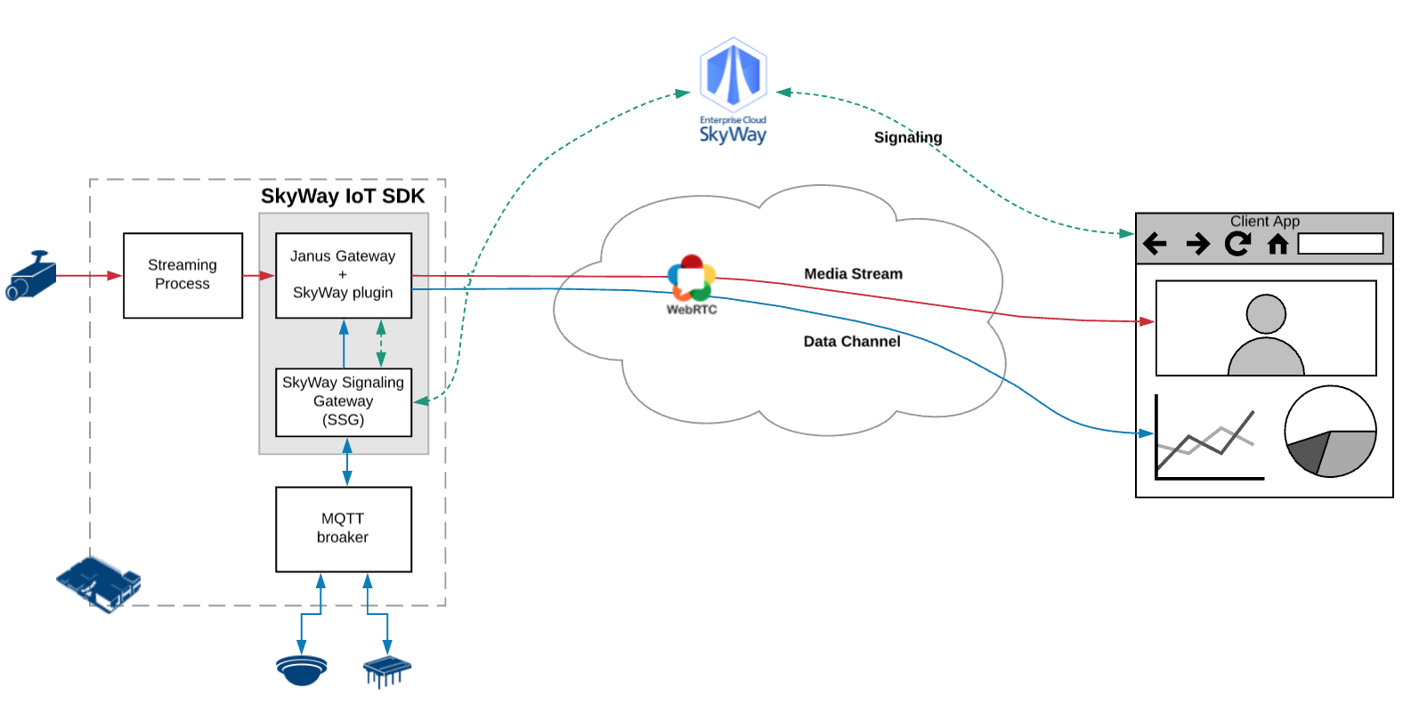 Install SkyWay IoT SDK Manually | skyway-iot-sdk